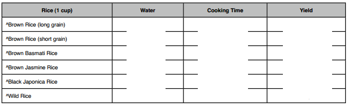 a rice cooking times chart