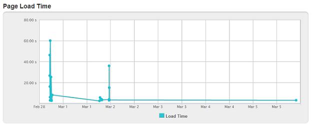 Website load time optimization